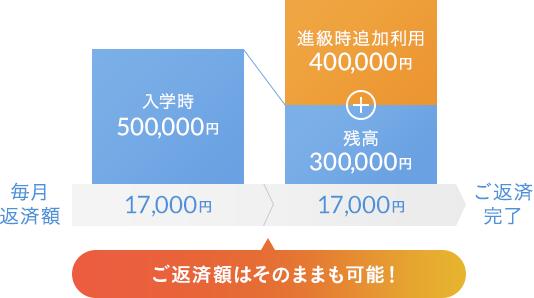 ご返済額はそのままも可能。例)入学時500,000円借ると、毎月返済額は17,000円。進級時追加利用400,000円追加でも、毎月返済額は17,000円。